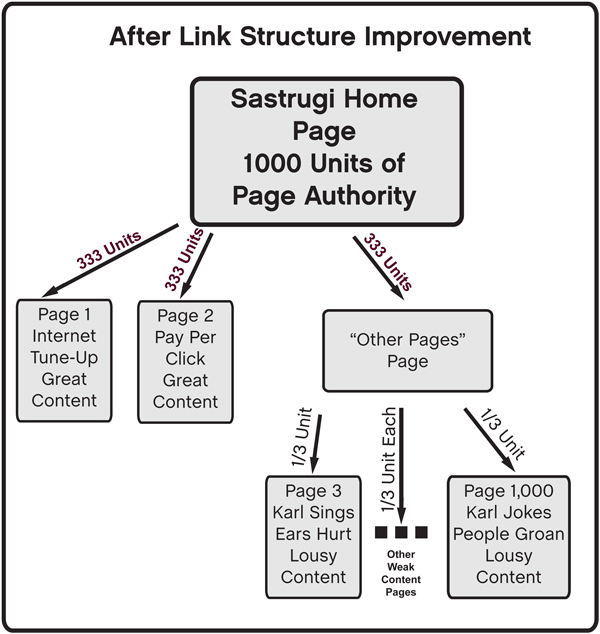 Improved SEO Links Strucuture Example